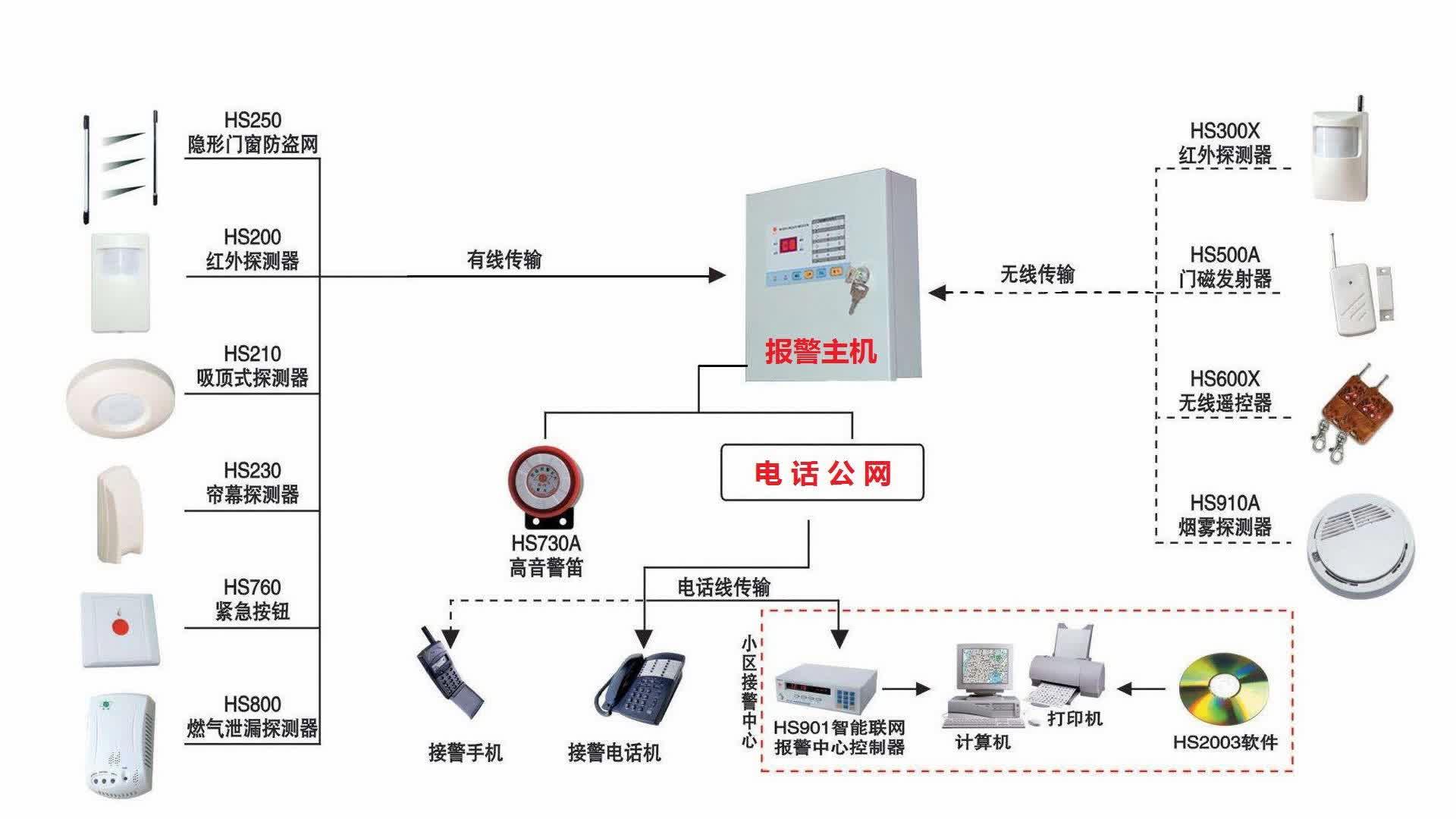 CC408主机接线与编程 安防报警系统  博世报警主机 采用开关实验