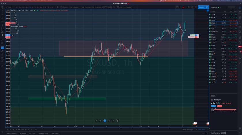 如期而至的大回调,果断进场,美股继续看多,浮盈:9700 美元